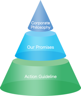 Corporate Philosophy, Promises and Action Guidelines of Nabtesco