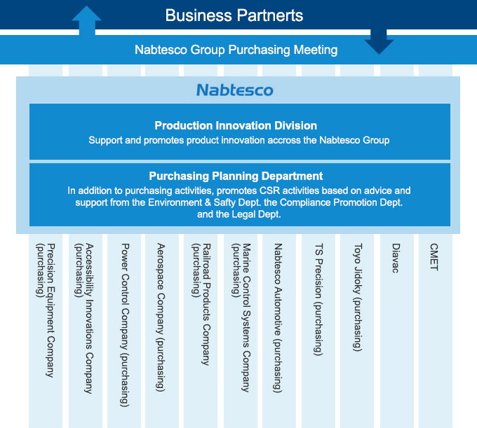 nabtesco groups csr oriented procurement policy