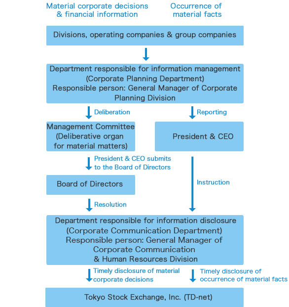 Information Disclosure Structure
