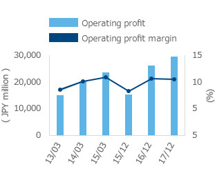 Operating Profit/Operating Profit Margin