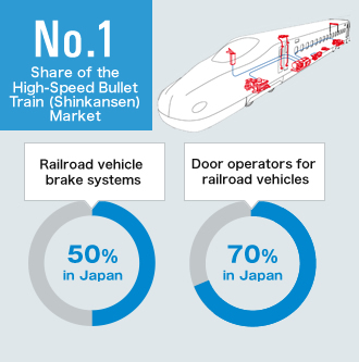 Share of the High-Speed Bullet Train (Shinkansen) Market No.1