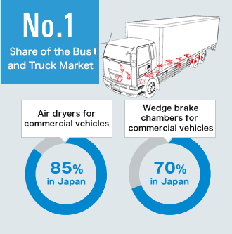 Share of the Bus and Truck Market No.1