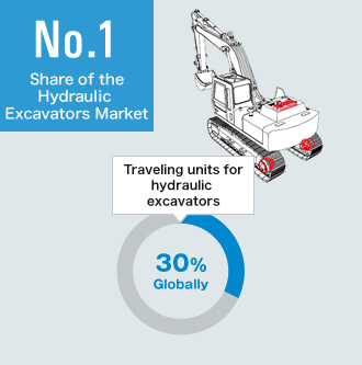 Share of the Hydraulic Excavators Market No.1