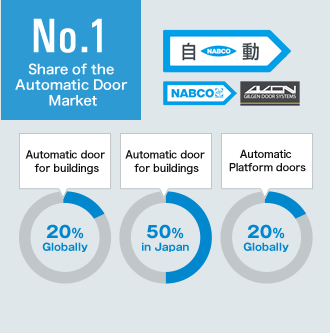Share of the Automatic Door Market No.1