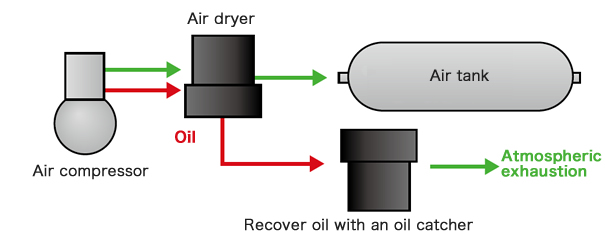 Oil catcher mechanism to prevent the expulsion of oil in the exhaust