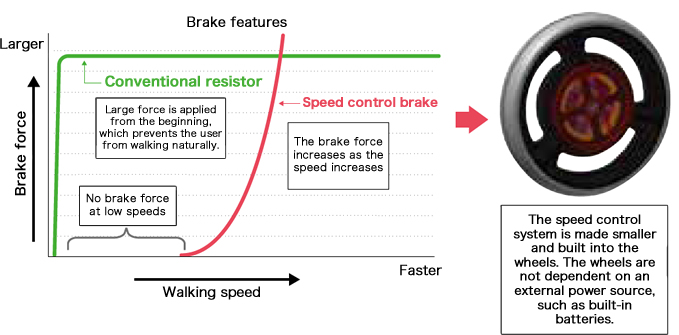 Features of the rollator with a speed control system